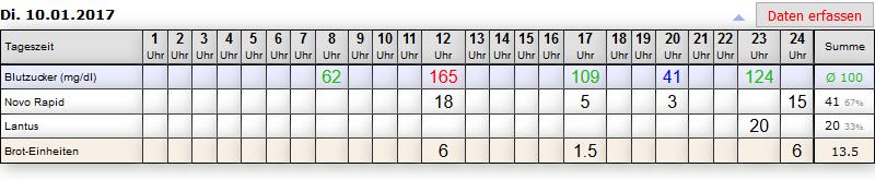 Tolle Digitaluhr Einer Tabelle Ks1 Zeitgenössisch - Mathe ...